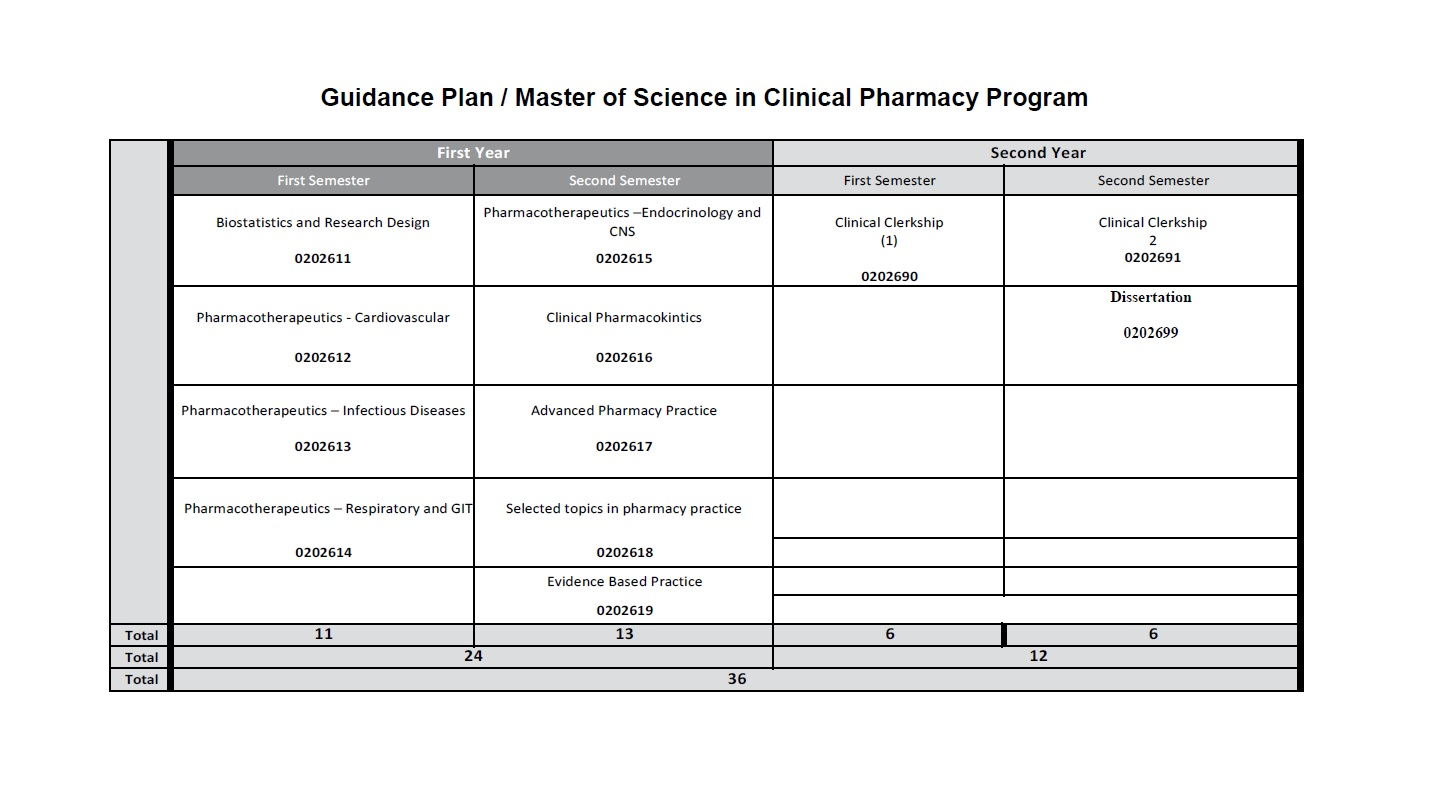 msc_clinical_pharmacy_guidance_plan